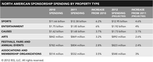 Sponsorship spending in the U.S. /> </div> <div style=