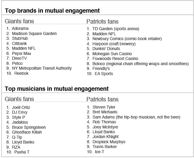 Giants vs. Patriots fan preferences