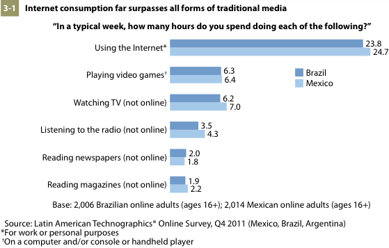 Internet consumption habits for Latin America