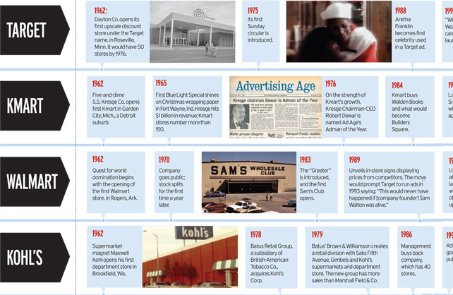 K mart timeline
