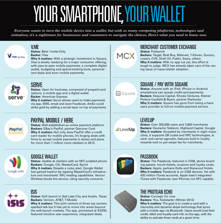 Your Smartphone, Your Wallet