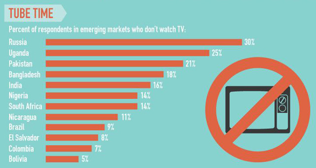 TV usage in emerging markets