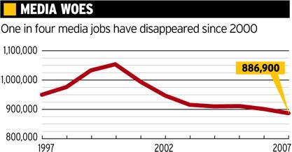 L' andamento dell' occupazione