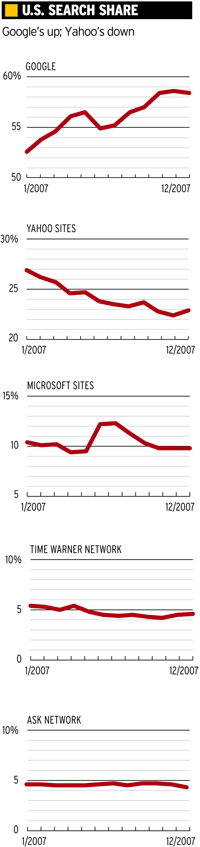 U.S. Search share