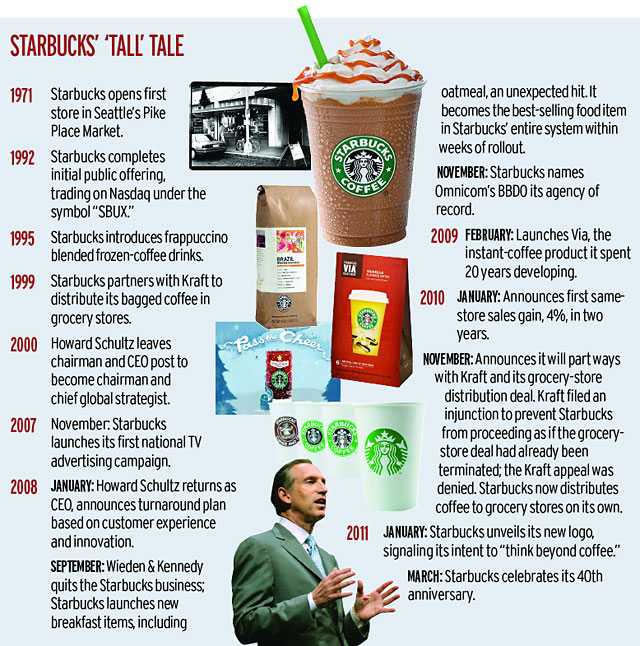 turnaround strategy of starbucks A starbucks turnaround success story starbucks remains to be one of the most ideal business models for the strategies of employee the hr digest q1 2018.