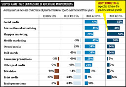 Shopper marketing is gaining share of advertising and promotions