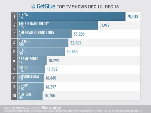 GetGlue chart