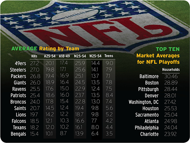 NFL Playoff Ratings         by        Local Market