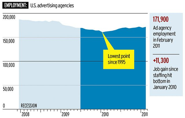 Agency Employment chart