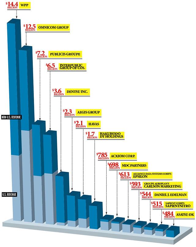 2010 US Revenue chart
