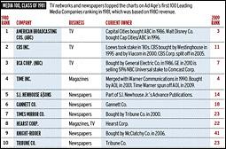 Media 100 - Class of 1981 chart