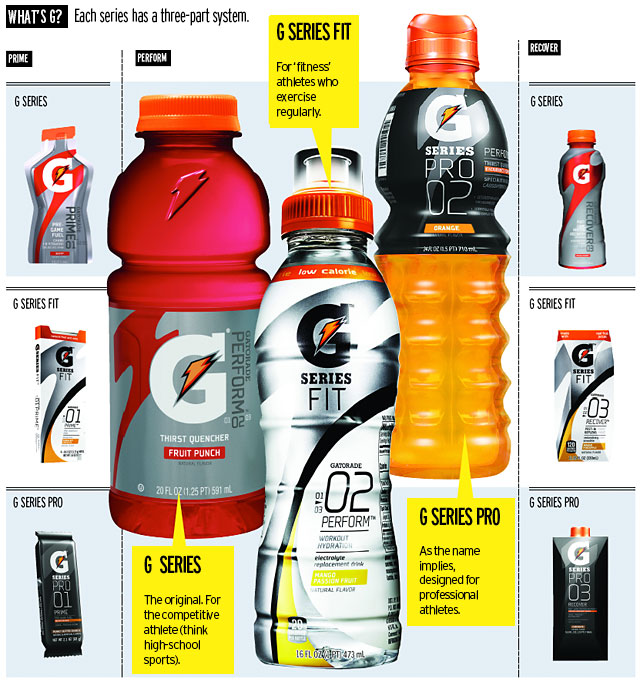 Gatorade Launches G Series Fit With Dedicated Ad Blitz News Ad Age