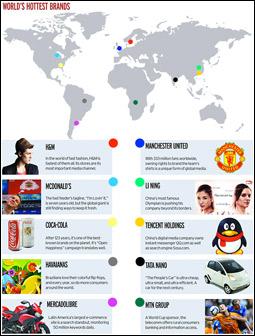 World's Hottest Brands