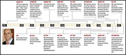 Zucker timeline