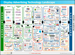 Display Ad-Tech Landscape chart