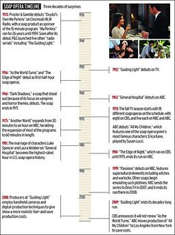 Soap opera timeline