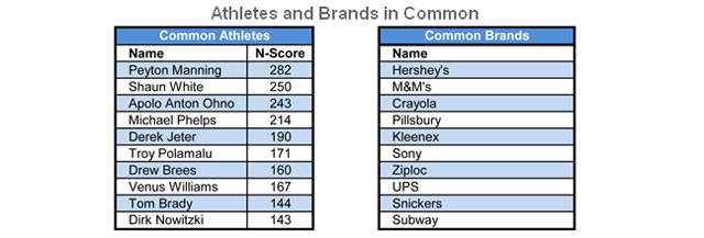 Top active athletes and brands appearing on both boomers and millennials list