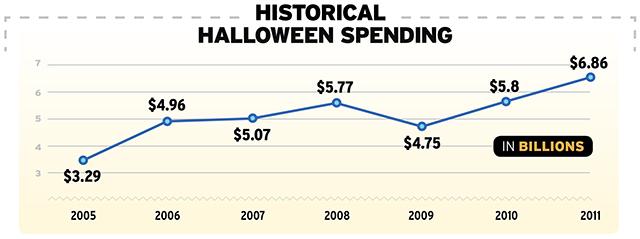 Halloween spending 2011