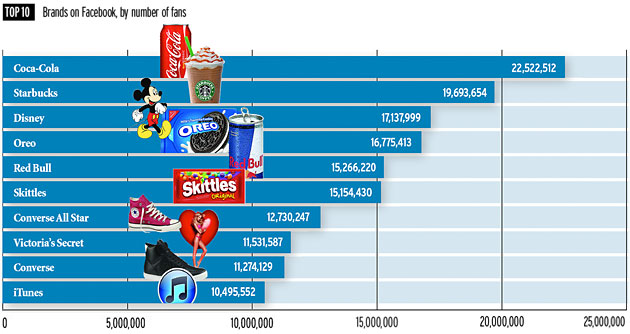 Top 10 Brands on Facebook chart