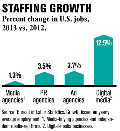 Staffing Growth Graph 2013 Vs 2012