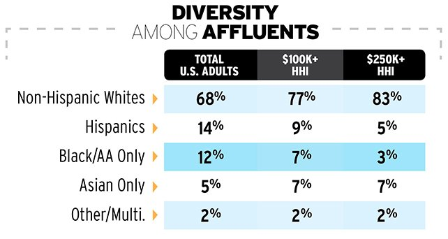 Diversity Among Affluents