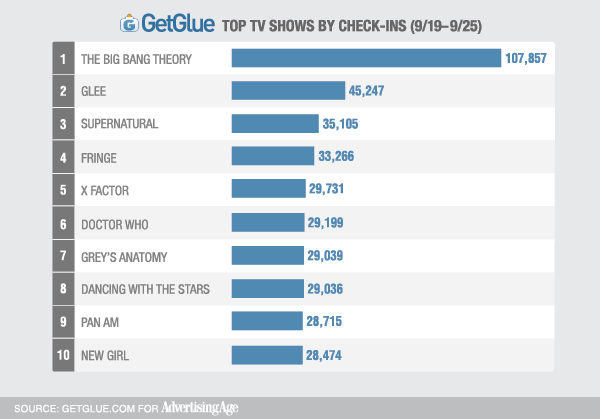 big bang theoryu is most checked in tv show on getglue social tv Top 10 TV Shows Of The 2011-2012 Season 600x419