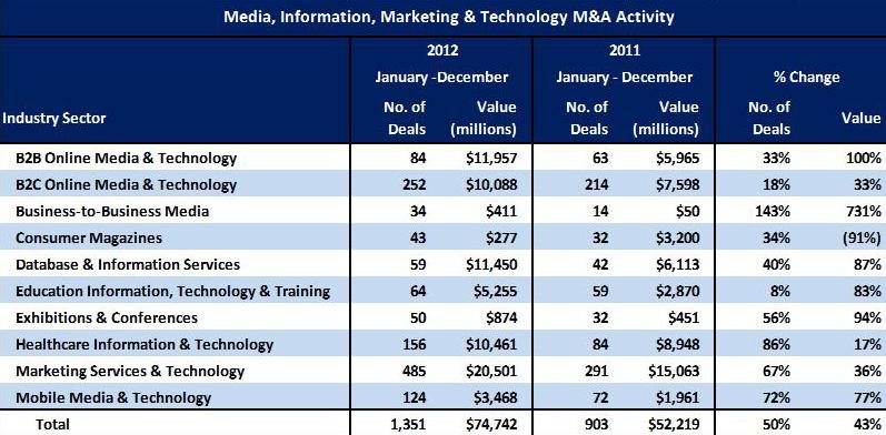 M&A activity chart