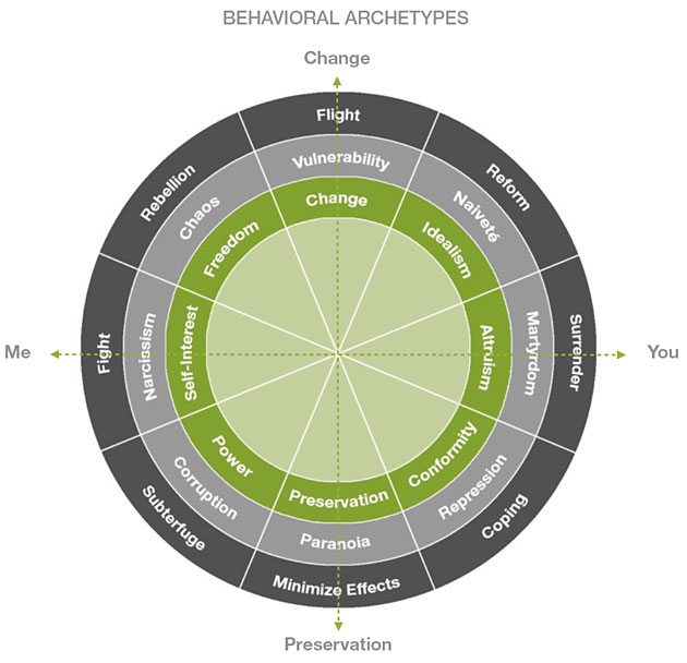 Behavioral Archetypes chart