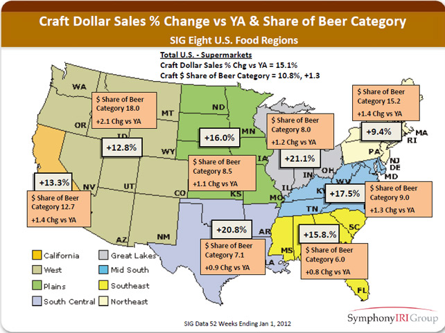 craft dollar sales vs. share of   beer