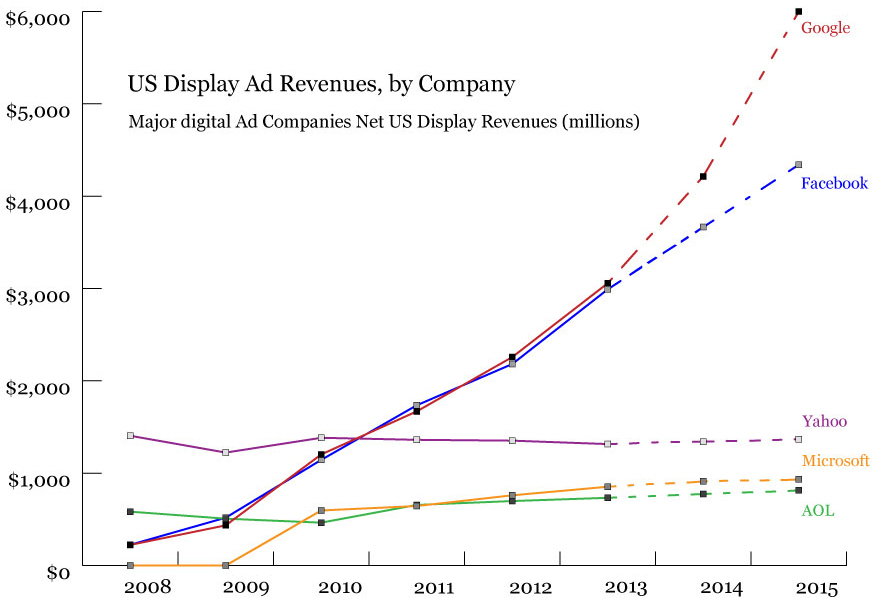 display ad revenues