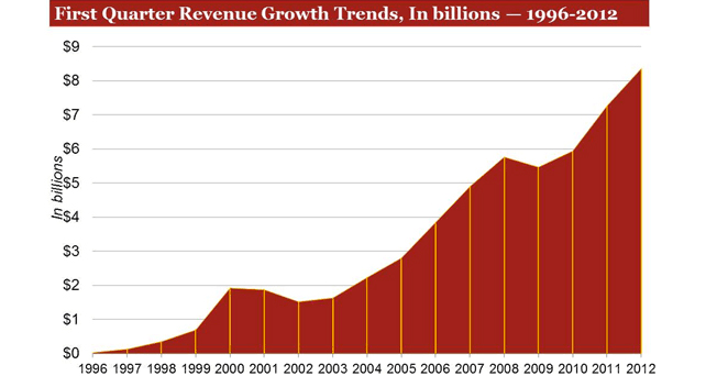 First quarter revenue growth trends