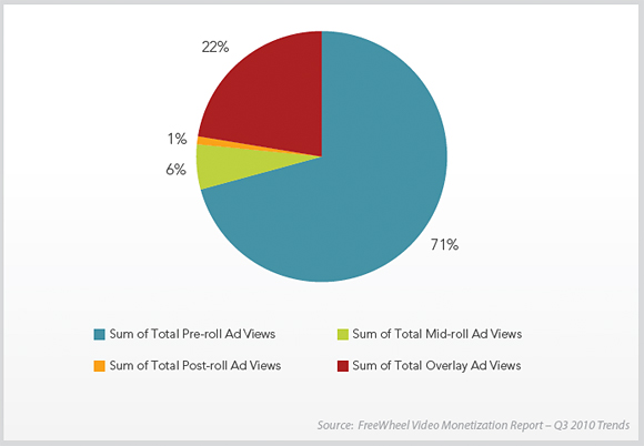Ad Views Composition Q3: Pre-, Mid-, Post-roll, Overlay