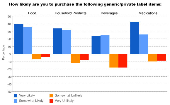 How likely are you to buy generic chart