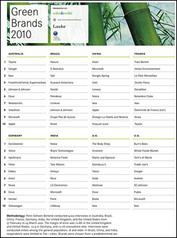 Green Brands 2010