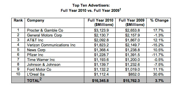 Top 10 Advertisers