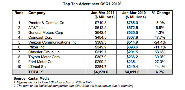 Top 10 Advertisers - Q1 2010