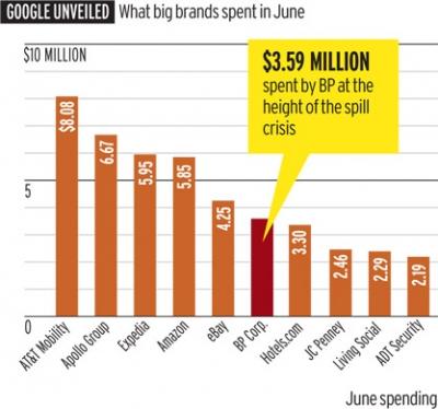 BP витратила $3,6 млн на рекламу в Google