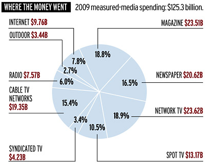 Where the Money Went chart