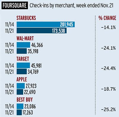 Foursquare Check-Ins chart
