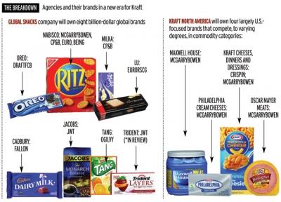 Kraft Chart