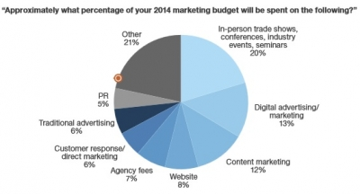 B2B Marketing Budgets Set to Rise 6% in 2014: Forrester   AdAge
