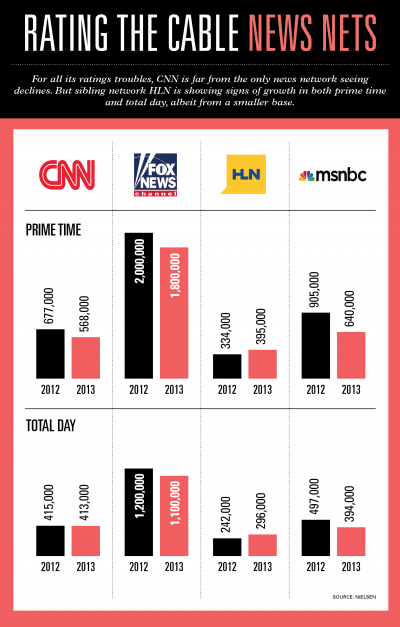 Zucker: CNN Prime-Time Shakeup Coming in 2014 | AdAge
