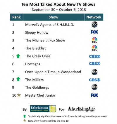 Update: The Fall TV Shows with the Most Word-of-Mouth Buzz