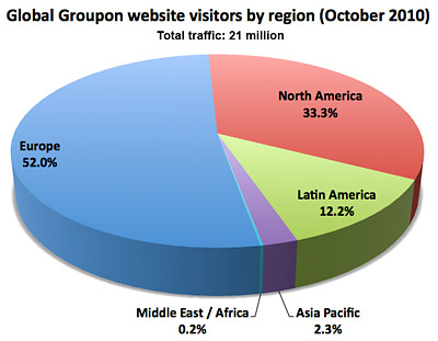 What's Next for Groupon? | AdAge