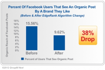 Group M Facebook Study: Reach of Organic Posts Is Down