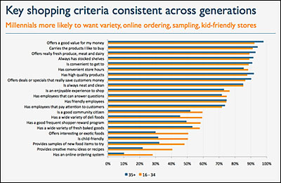 Millennials - Key shopping criteria