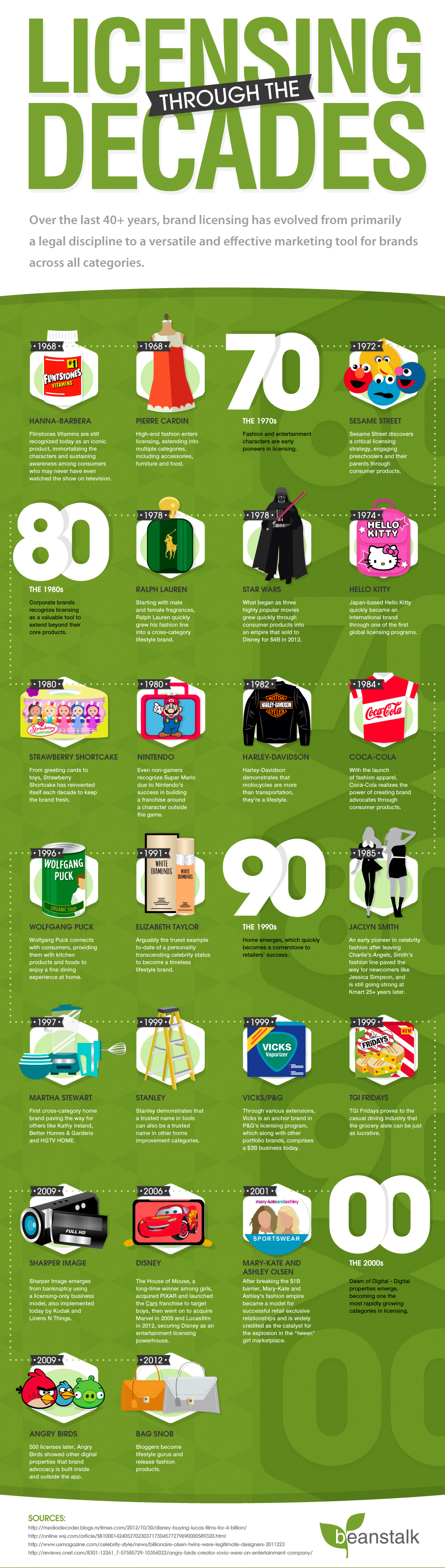 Licensing beanstalk infographic