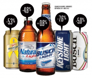 Why Beer Marketers Don't Spend Much on Joe Six-Pack Anymore   AdAge