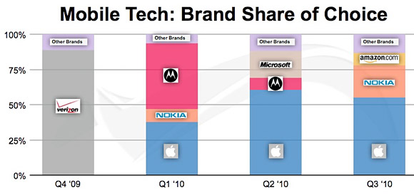 Mobile Tech: Brand Share of Choice