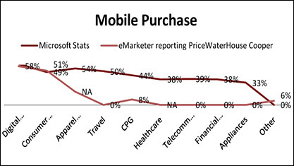 Mobile Purchase chart